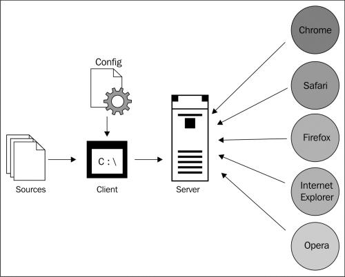 Architecture - JavaScript Unit Testing