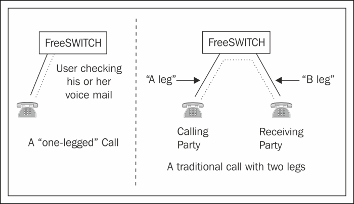 Call legs and channel variables - FreeSWITCH 1 2