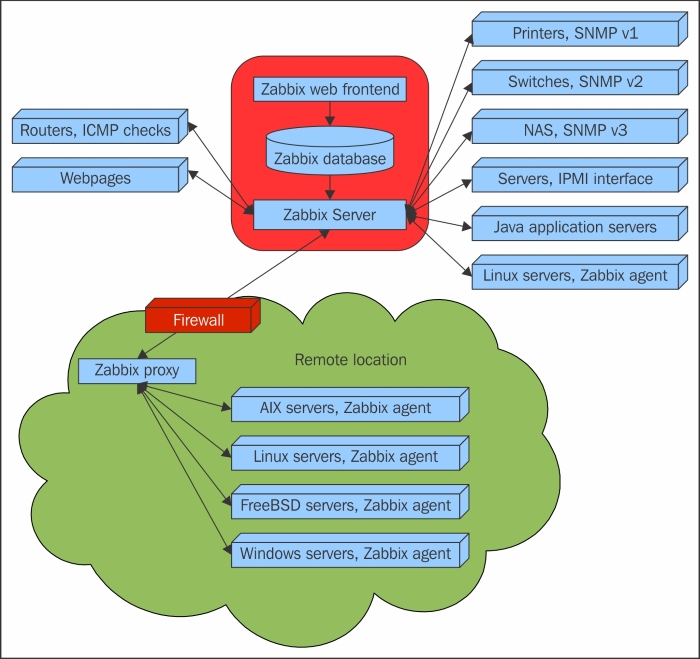 Zabbix features and architecture - Zabbix Network Monitoring