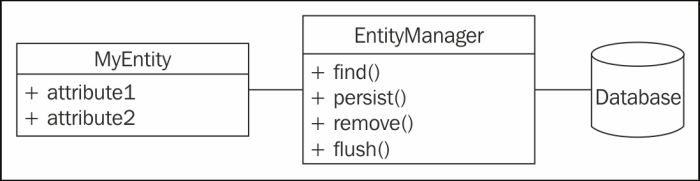 Understanding the concepts behind Doctrine - Persistence in PHP with