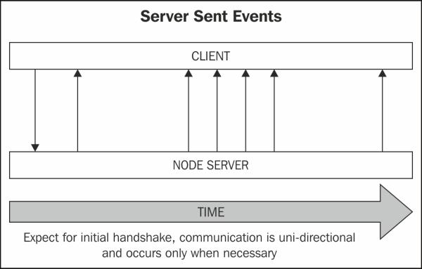 Listening for Server Sent Events - Mastering Node js