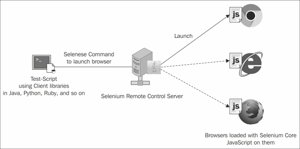 Exploring WebDriverBackedSelenium - Selenium WebDriver Practical Guide
