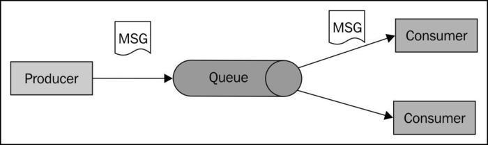 Dividing up work with queues (Simple) - Instant Apache ActiveMQ