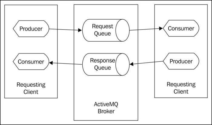Using the JMS request/response pattern (Intermediate