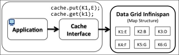 Infinispan architecture - Infinispan Data Grid Platform