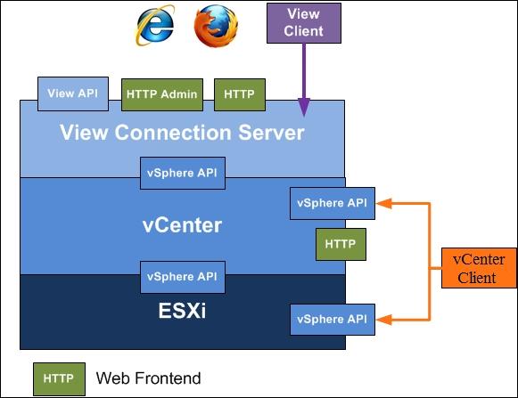 SSL certificates - VMware View Security Essentials