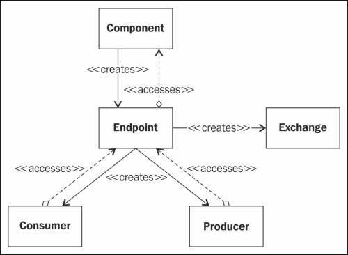 Using Camel components - Apache Camel Developer's Cookbook