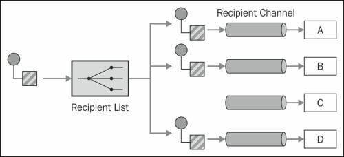 Recipient List – routing a message to a list of endpoints