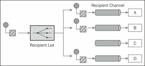 Recipient List – routing a message to a list of endpoints - Apache