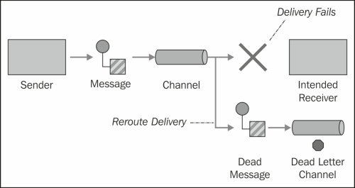 Dead Letter Channel – handling errors later - Apache Camel