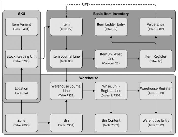 Inventory management - Microsoft Dynamics NAV 2013