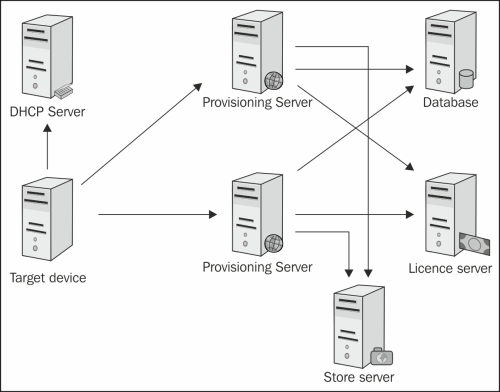 Provisioning Services - Citrix XenApp Performance Essentials