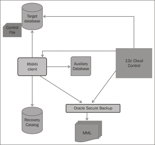 RMAN architecture - Oracle Database 12c Backup and Recovery