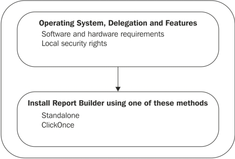 Installing Report Builder - Microsoft System Center
