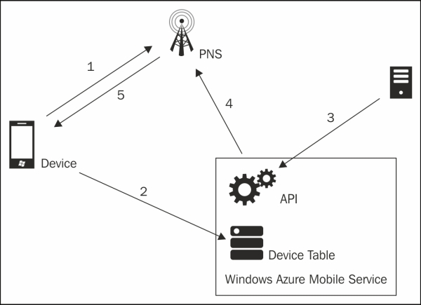 Understanding Push Notification Service flow - Learning