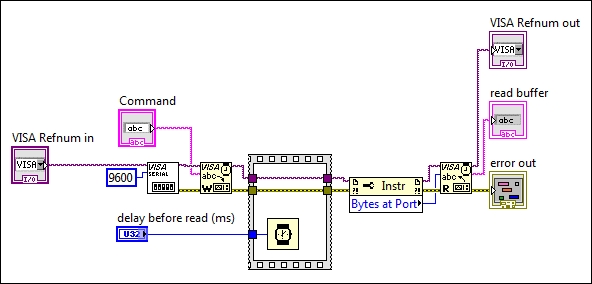 Create serial Read-Write sub VI - Data Acquisition using LabVIEW
