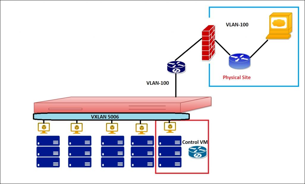 Layer 2 bridges - VMware NSX Network Essentials