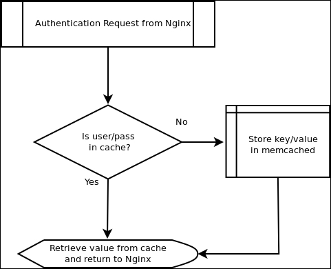 Combining with memcached - Mastering NGINX - Second Edition