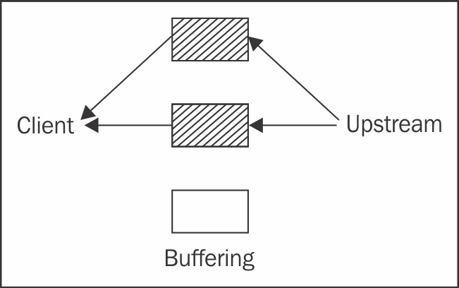 Reverse proxy performance tuning - Mastering NGINX - Second