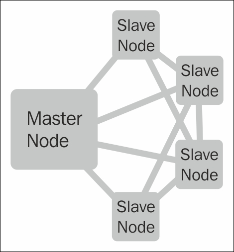 The EMR architecture - Learning Big Data with Amazon Elastic