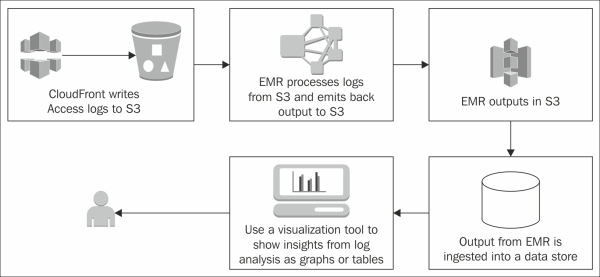 The solution architecture - Learning Big Data with Amazon Elastic