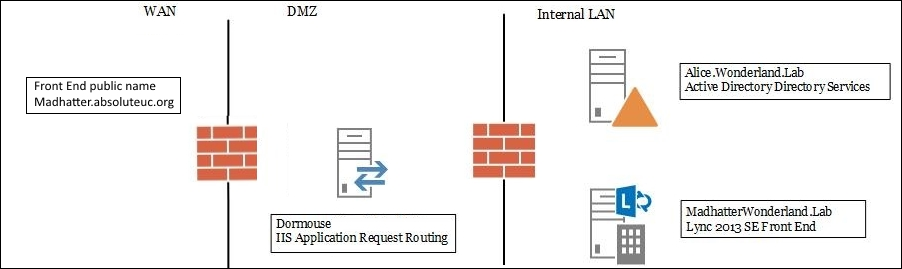 Using Application Request Routing to configure a reverse