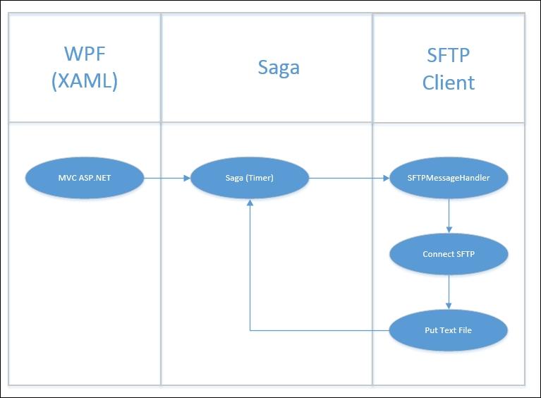 Sample SFTP saga - Learning NServiceBus Sagas