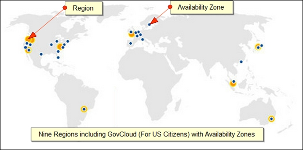 Regions and Availability Zones - Mastering AWS Development