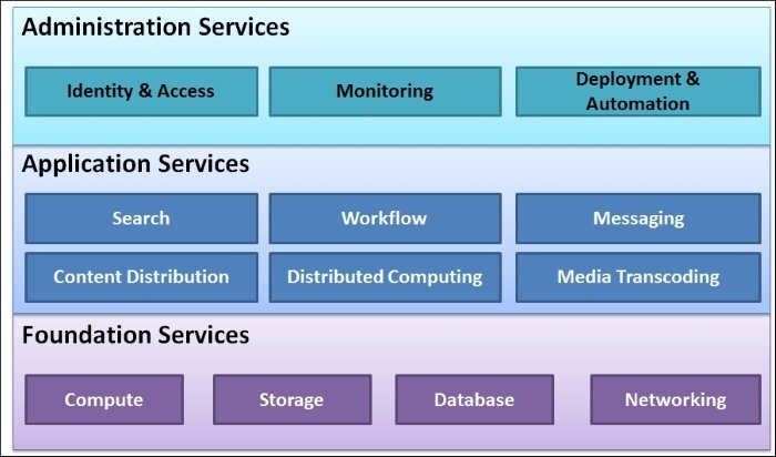 Introducing Amazon Web Services - AWS Administration - The