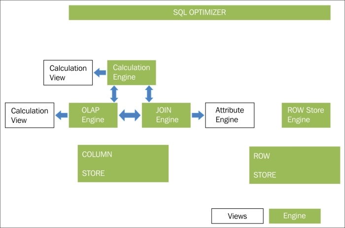 Basic architecture of the SAP HANA engine - Real Time