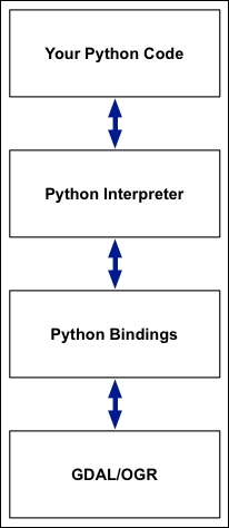 Setting up your Python installation - Python Geospatial Analysis