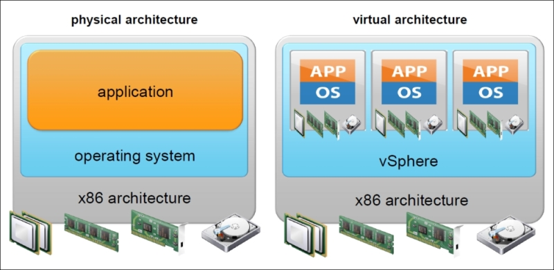 Physical and virtual architecture - Mastering VMware vSphere