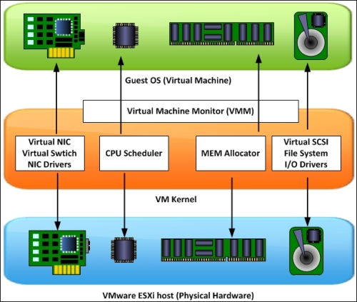 The VMware vSphere ESXi architecture - Mastering VMware