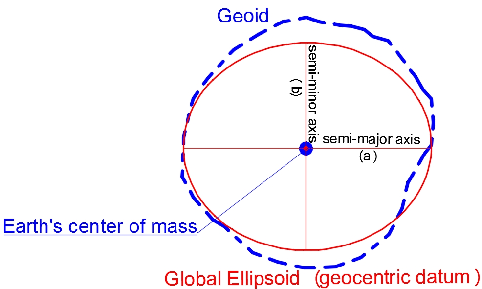 Geodetic datum and geoid - Learning ArcGIS for Desktop