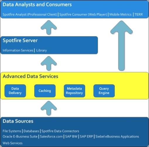 Tibco Spotfire Advanced Data Services Tibco Spotfire A Comprehensive Primer