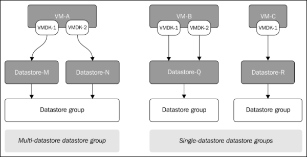 Datastore Groups Disaster Recovery Using Vmware Vsphere