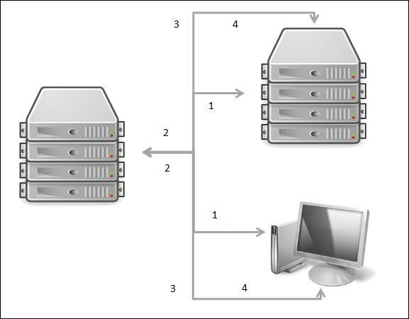 High-level logical flow of Citrix Provisioning Services