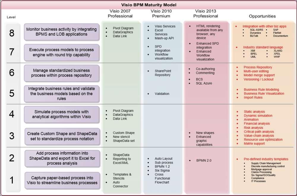 Understanding the Visio BMP Maturity Model