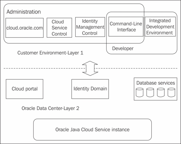 Oracle Java Cloud Service architecture - Getting Started with Oracle