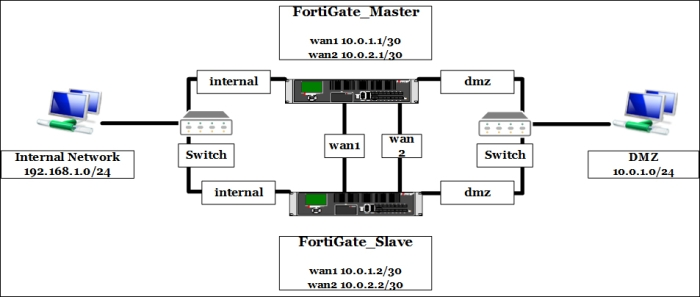 FortiGate Cluster Protocol - Getting Started with FortiGate
