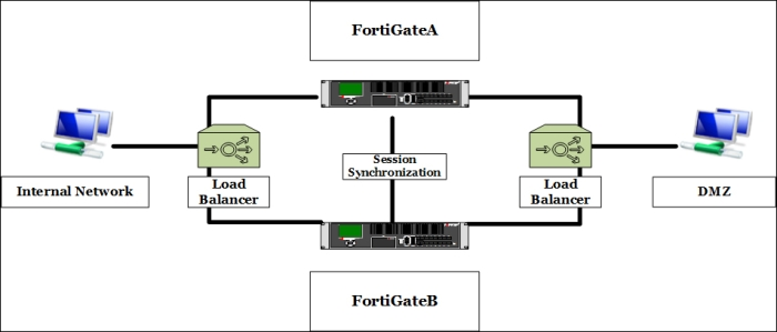 FortiGate Session Life Support Protocol - Getting Started