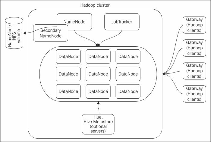 Choosing Hadoop cluster hardware - Hadoop Cluster Deployment