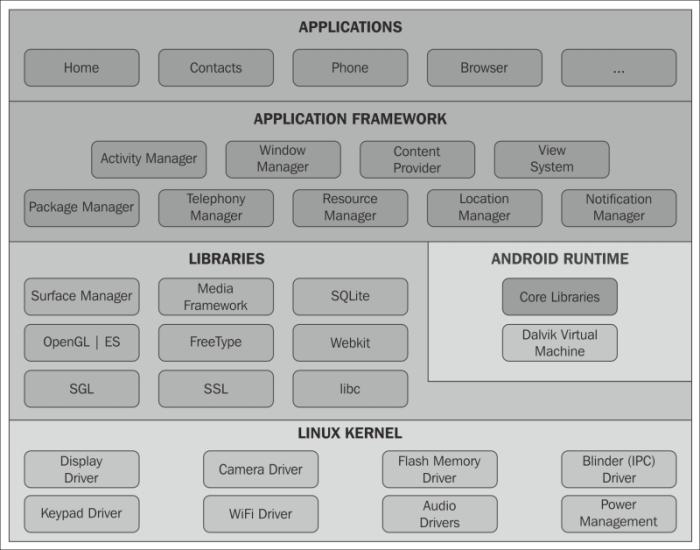Android Sqlite Essentials Pdf