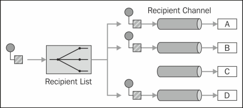 Multicasting messages (Intermediate) - Instant Apache Camel Message