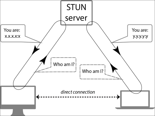 Configuring and using STUN - WebRTC Cookbook