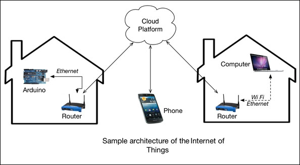 The IoT cloud platforms - Python Programming for Arduino
