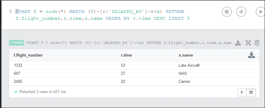 Limiting and skipping results with Cypher - Neo4j Cookbook