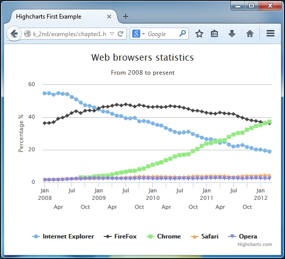 Highcharts – a quick tutorial - Learning Highcharts 4