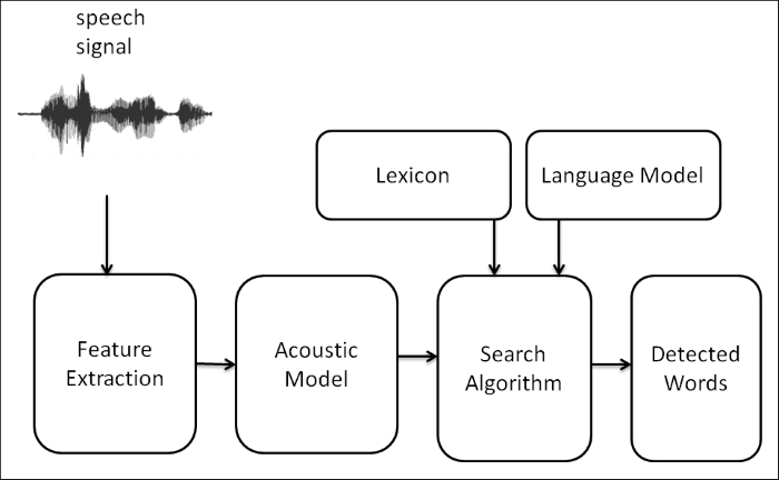 Understanding speech recognition - Learning Robotics Using Python