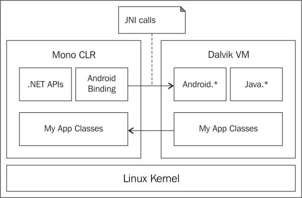 Mono CLR and Dalvik VM – working side by side - Xamarin Essentials